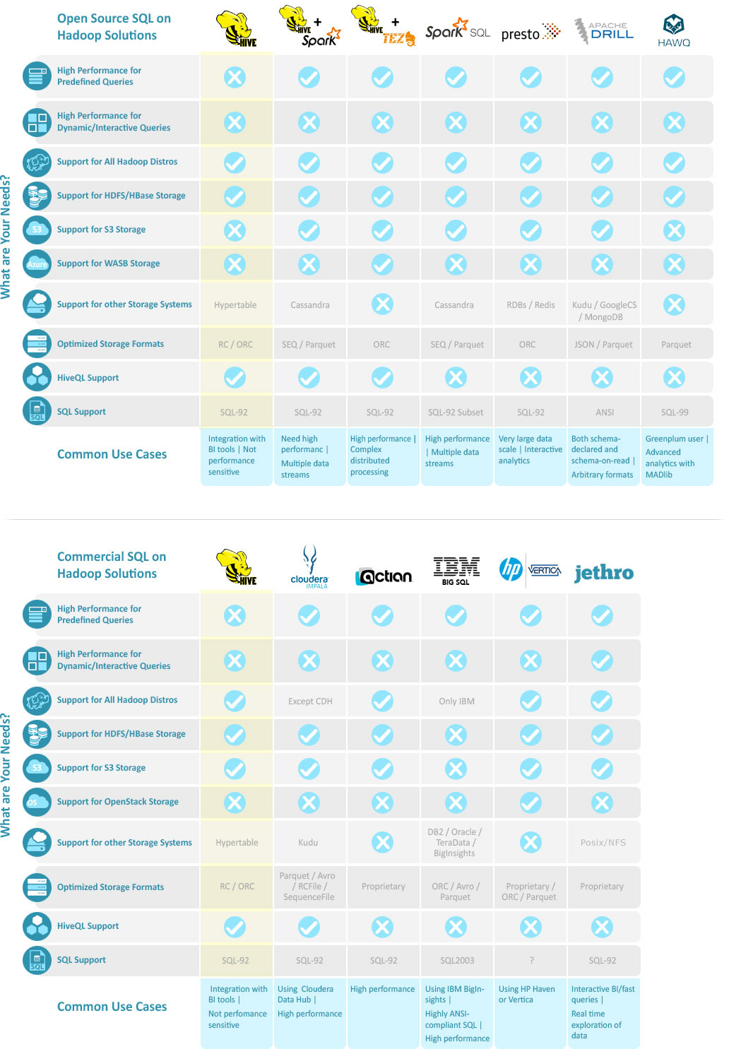 Hadoop Hive and 11 SQL-on-Hadoop Alternatives | Jethro