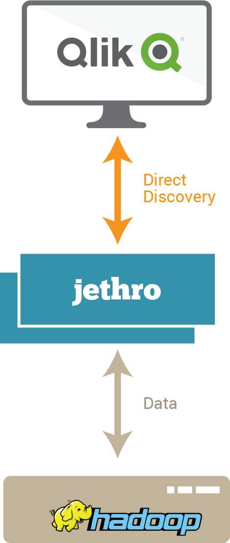 Jethro Data for Qlik | Jethro